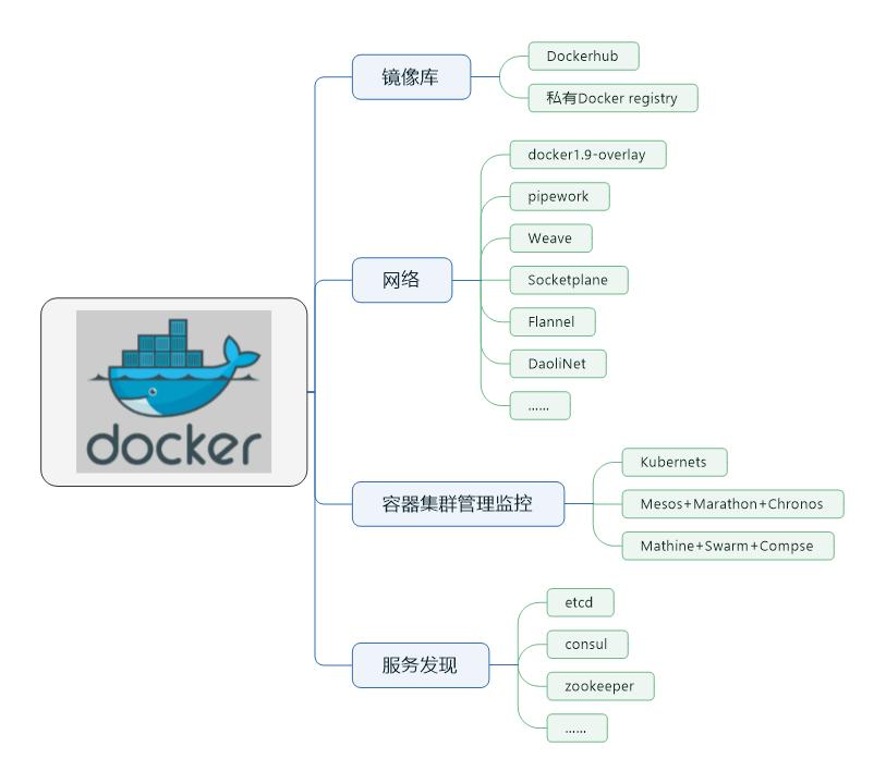 Docker生态系统脑图