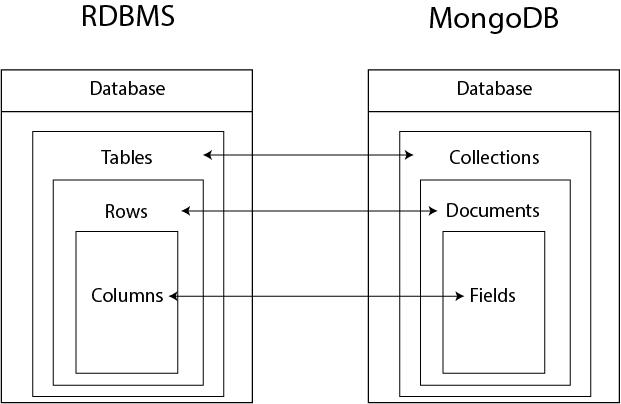 RDBMS vs MongoDB