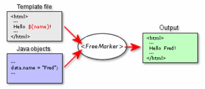 freemarker模板引擎